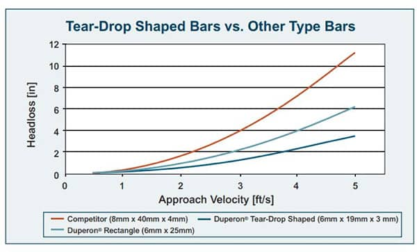 Approach velocities and screen size can significantly impact capture rate, as shown in this graph